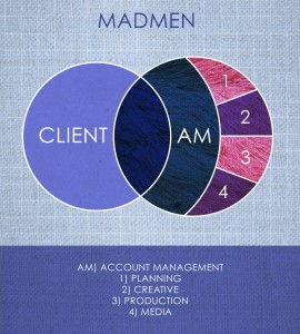 1diagram-madmen
