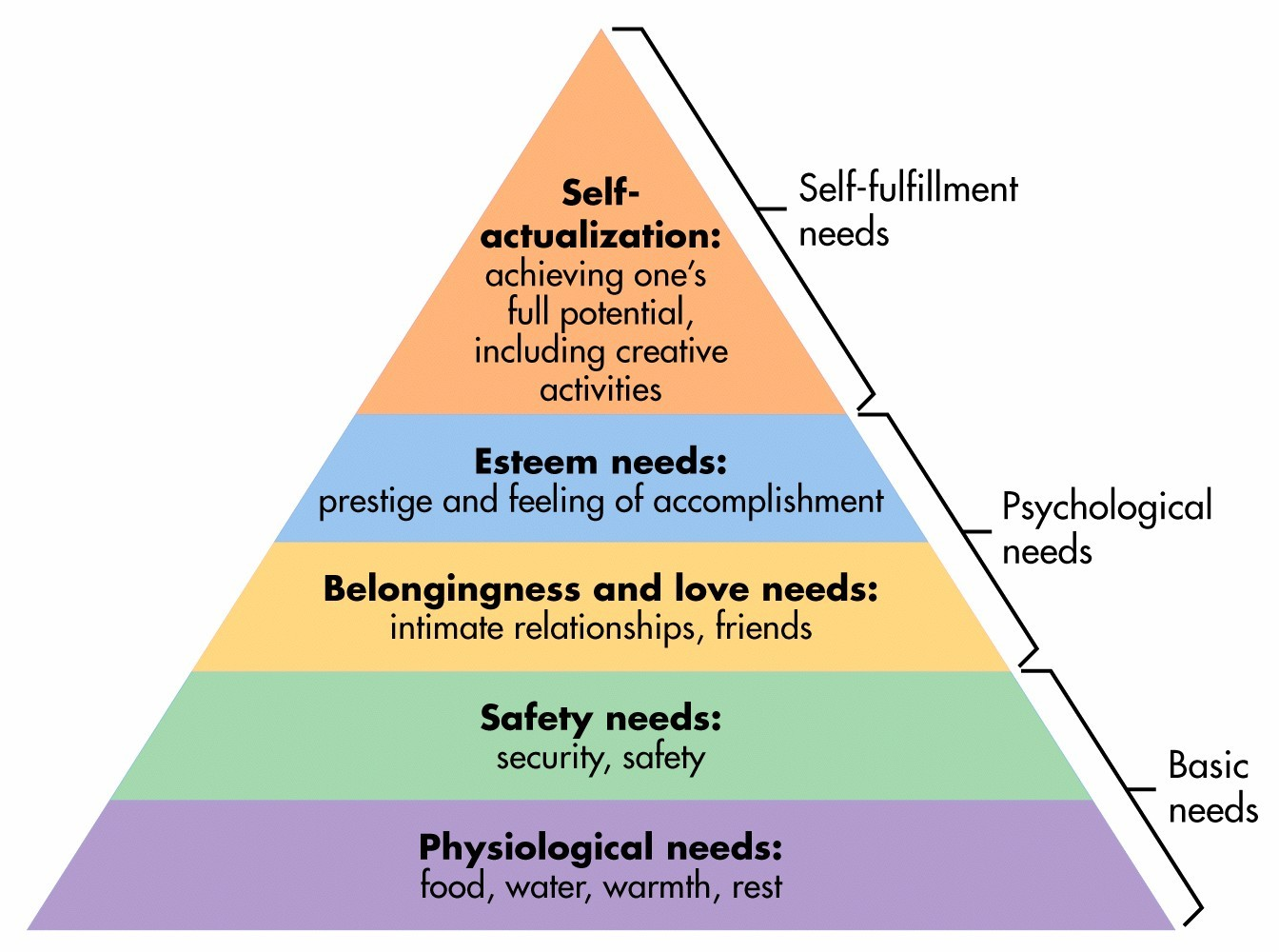 reading journal the singer solution to world poverty my journey  what about maslow s hierarchy
